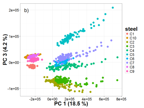 Our new article about outliers filtering in MVA of LIBS data