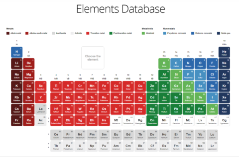 New interactive LIBS-focused periodic table with spectra generator